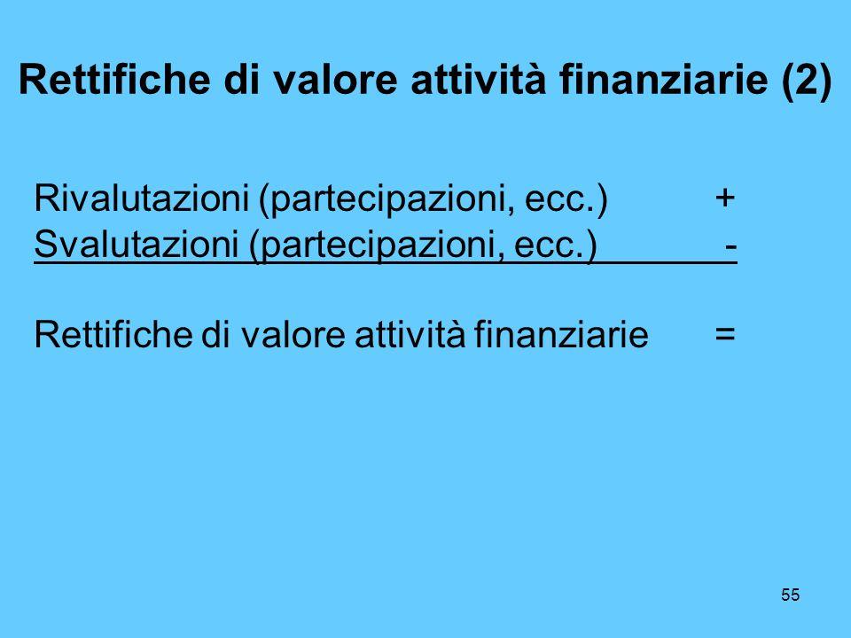 55 Rettifiche di valore attività finanziarie (2) Rivalutazioni (partecipazioni, ecc.) + Svalutazioni (partecipazioni, ecc.) - Rettifiche di valore att