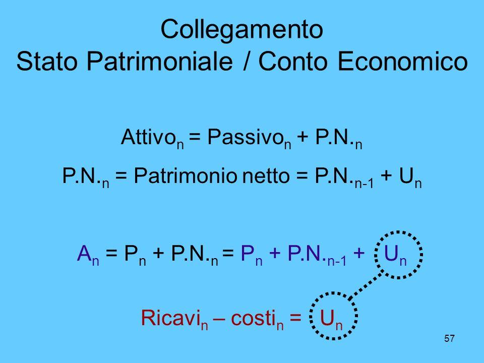 57 Collegamento Stato Patrimoniale / Conto Economico Attivo n = Passivo n + P.N. n P.N. n = Patrimonio netto = P.N. n-1 + U n A n = P n + P.N. n = P n