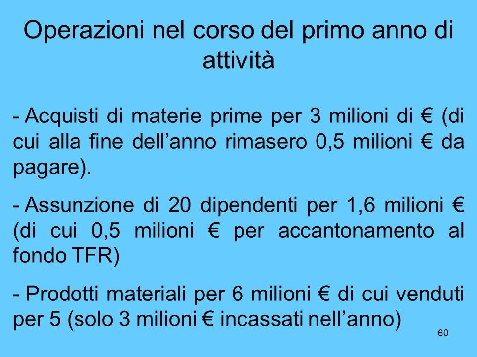60 Operazioni nel corso del primo anno di attività - Acquisti di materie prime per 3 milioni di (di cui alla fine dellanno rimasero 0,5 milioni da pag