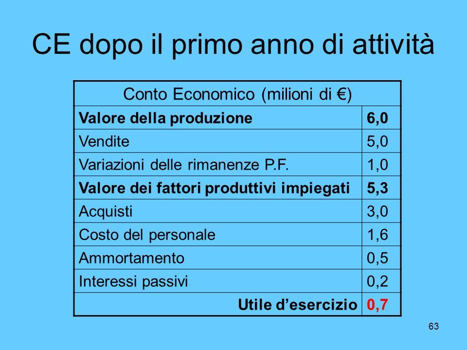 63 CE dopo il primo anno di attività Conto Economico (milioni di ) Valore della produzione6,0 Vendite5,0 Variazioni delle rimanenze P.F.1,0 Valore dei
