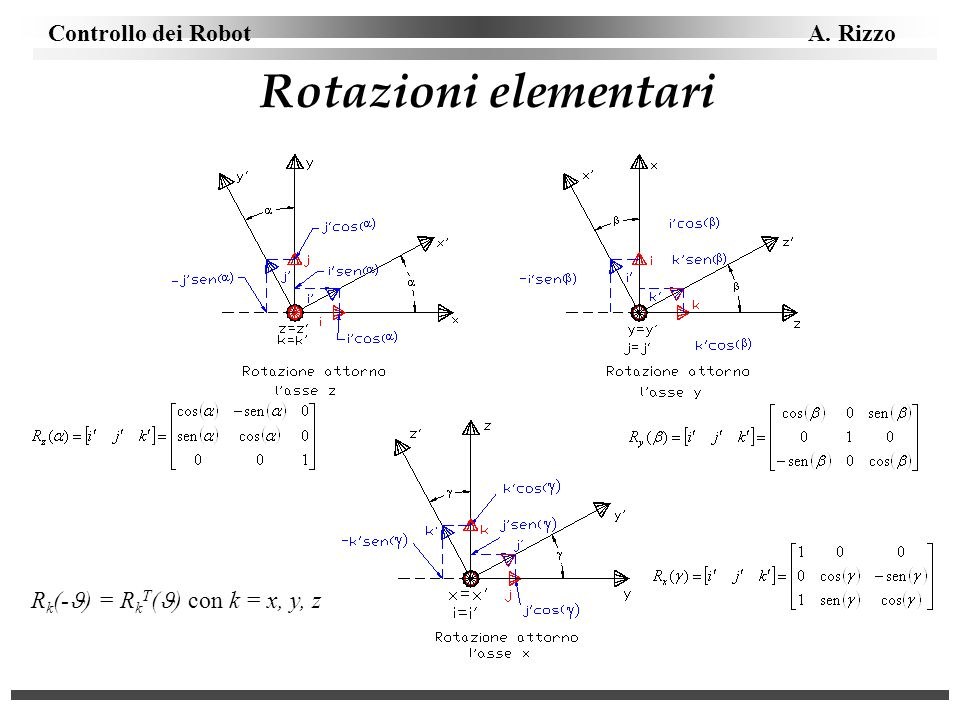 Controllo dei Robot A. Rizzo Rotazioni elementari R k (- ) = R k T ( ) con k = x, y, z