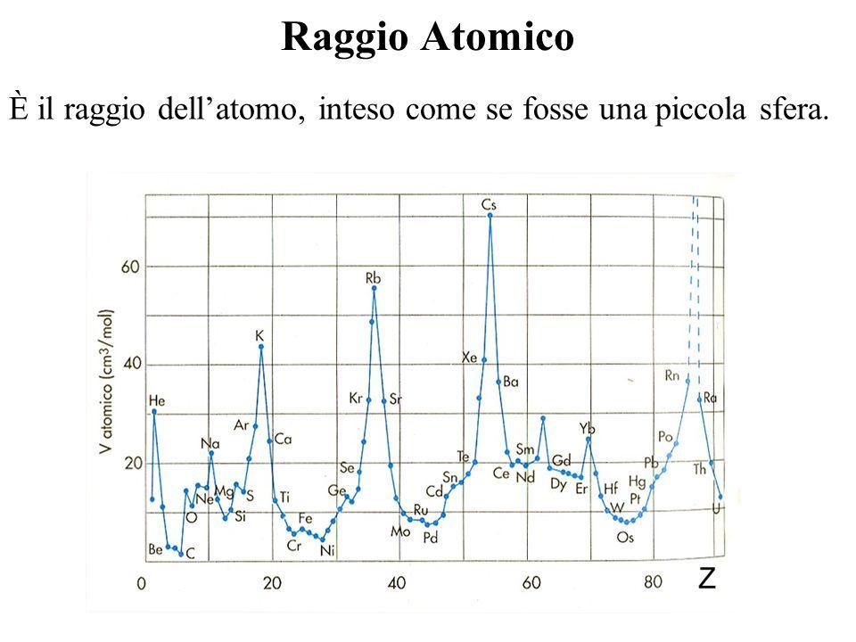 Raggio Atomico È il raggio dellatomo, inteso come se fosse una piccola sfera.