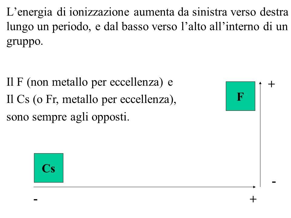 Lenergia di ionizzazione aumenta da sinistra verso destra lungo un periodo, e dal basso verso lalto allinterno di un gruppo. F Cs Il F (non metallo pe