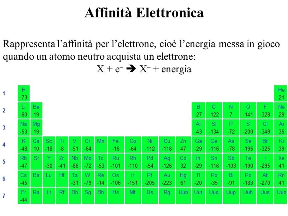 Affinità Elettronica Rappresenta laffinità per lelettrone, cioè lenergia messa in gioco quando un atomo neutro acquista un elettrone: X + e – X – + en