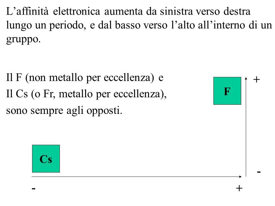 Laffinità elettronica aumenta da sinistra verso destra lungo un periodo, e dal basso verso lalto allinterno di un gruppo. F Cs Il F (non metallo per e