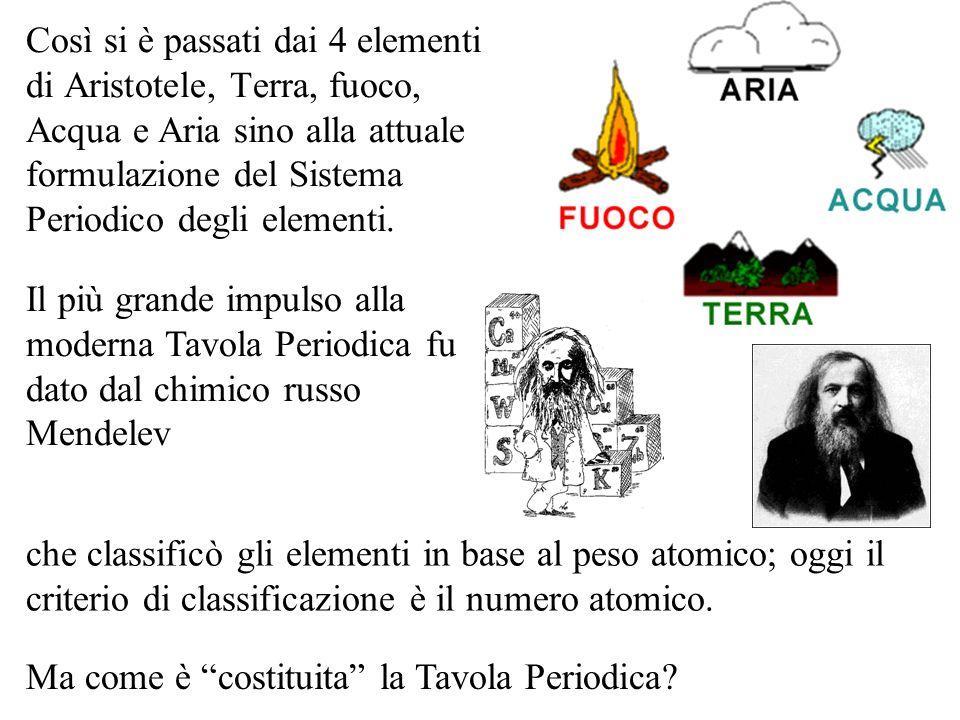 Così si è passati dai 4 elementi di Aristotele, Terra, fuoco, Acqua e Aria sino alla attuale formulazione del Sistema Periodico degli elementi. Il più