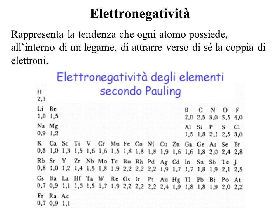 Elettronegatività Rappresenta la tendenza che ogni atomo possiede, allinterno di un legame, di attrarre verso di sé la coppia di elettroni.