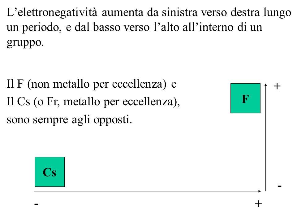 Lelettronegatività aumenta da sinistra verso destra lungo un periodo, e dal basso verso lalto allinterno di un gruppo. F Cs Il F (non metallo per ecce