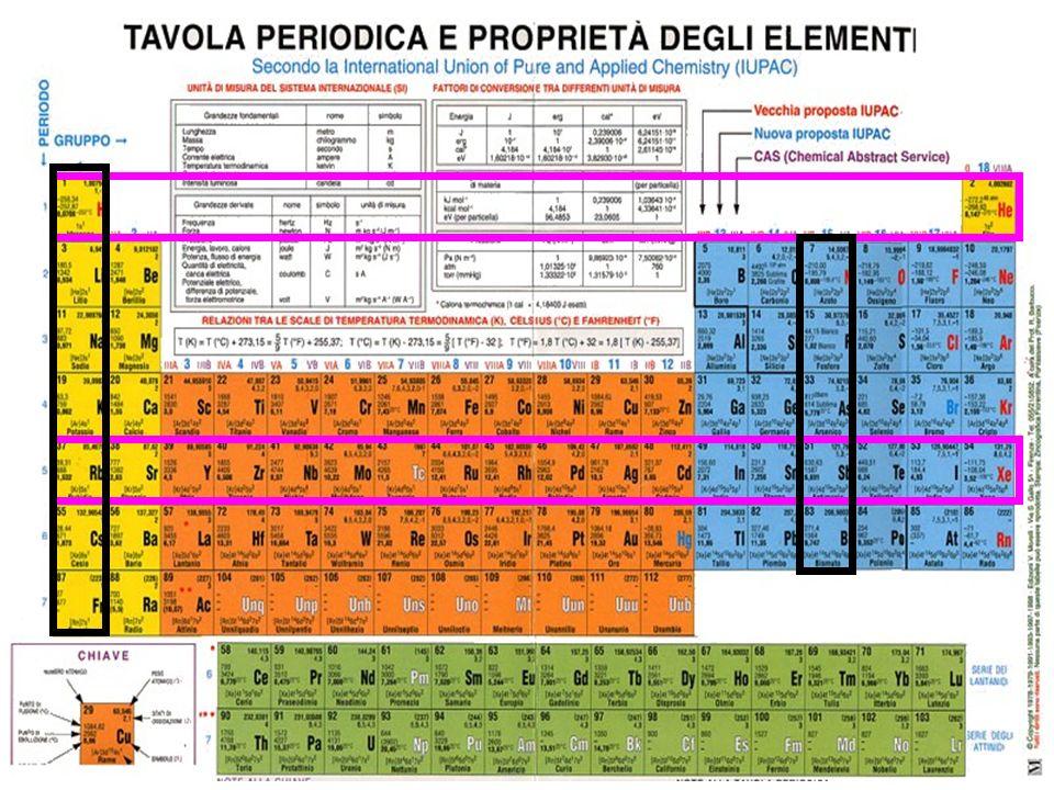 Centro-Sx: metalli (danno composti a carattere basico) Dx: non metalli (danno composti a carattere acido) E nel mezzo: semi-metalli (carattere anfotero) Infatti quando si passa da un gruppo al successivo si ha una variazione graduale.