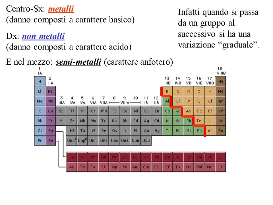 Centro-Sx: metalli (danno composti a carattere basico) Dx: non metalli (danno composti a carattere acido) E nel mezzo: semi-metalli (carattere anfoter