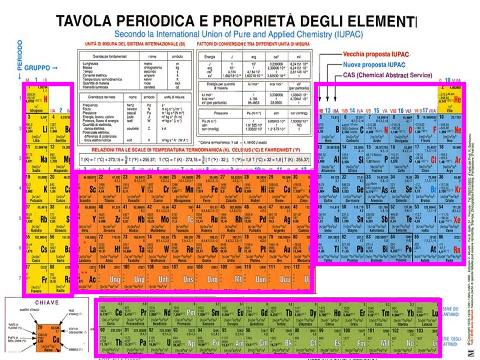 Solidi Liquidi Gassosi Artificiali Naturali e Artificiali Molecole biatomiche(?) omonucleari: H 2, N 2, O 2, F 2, Cl 2, Br 2, I 2.