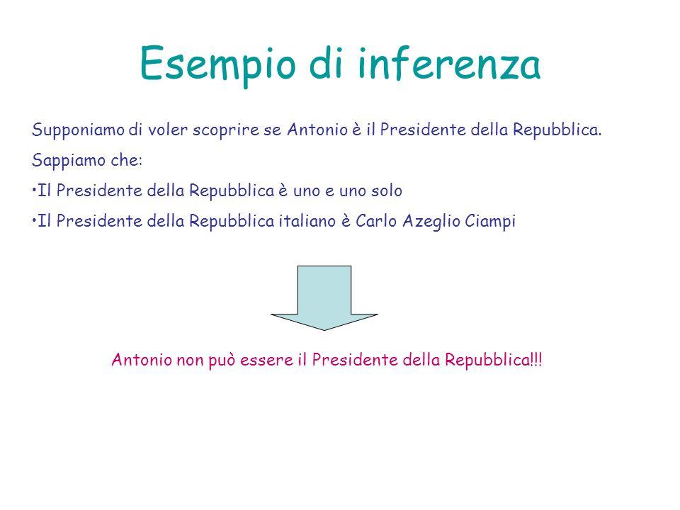 Esempio di inferenza Supponiamo di voler scoprire se Antonio è il Presidente della Repubblica. Sappiamo che: Il Presidente della Repubblica è uno e un