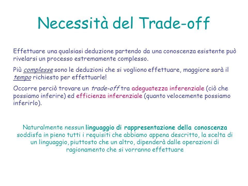 Necessità del Trade-off Effettuare una qualsiasi deduzione partendo da una conoscenza esistente può rivelarsi un processo estremamente complesso. Più