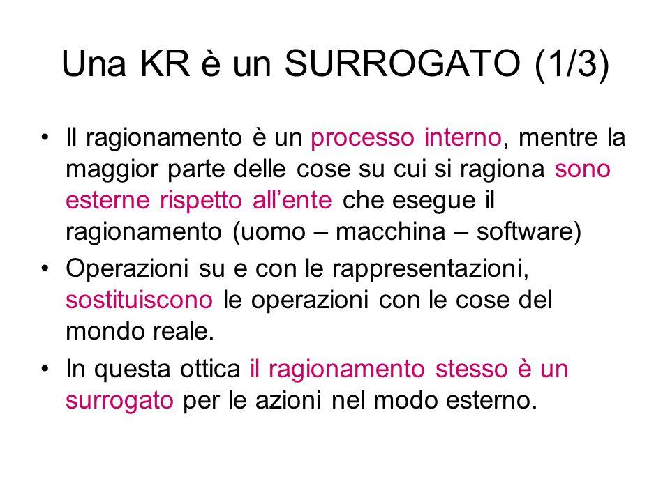Una KR è un SURROGATO (1/3) Il ragionamento è un processo interno, mentre la maggior parte delle cose su cui si ragiona sono esterne rispetto allente