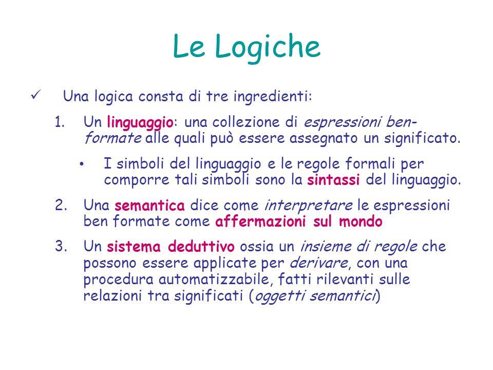 Le Logiche Una logica consta di tre ingredienti: 1.Un linguaggio: una collezione di espressioni ben- formate alle quali può essere assegnato un signif