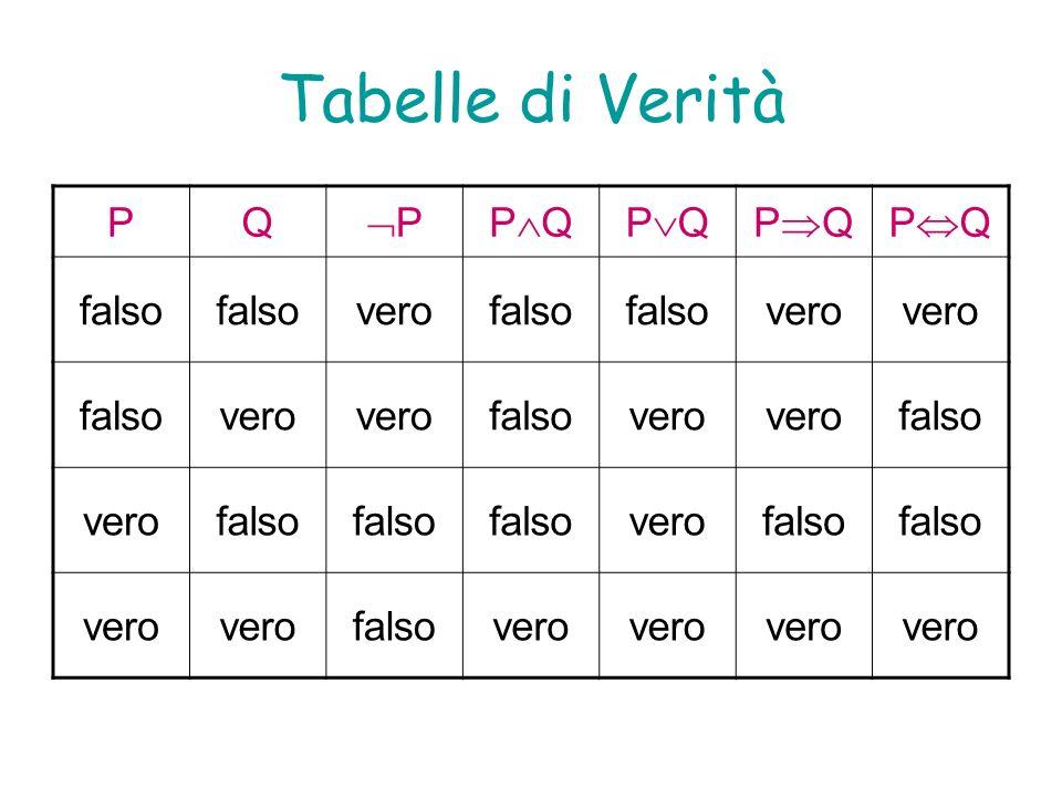 Tabelle di Verità PQ PP Q falso verofalso vero falsovero falsovero falso verofalso verofalso vero falsovero
