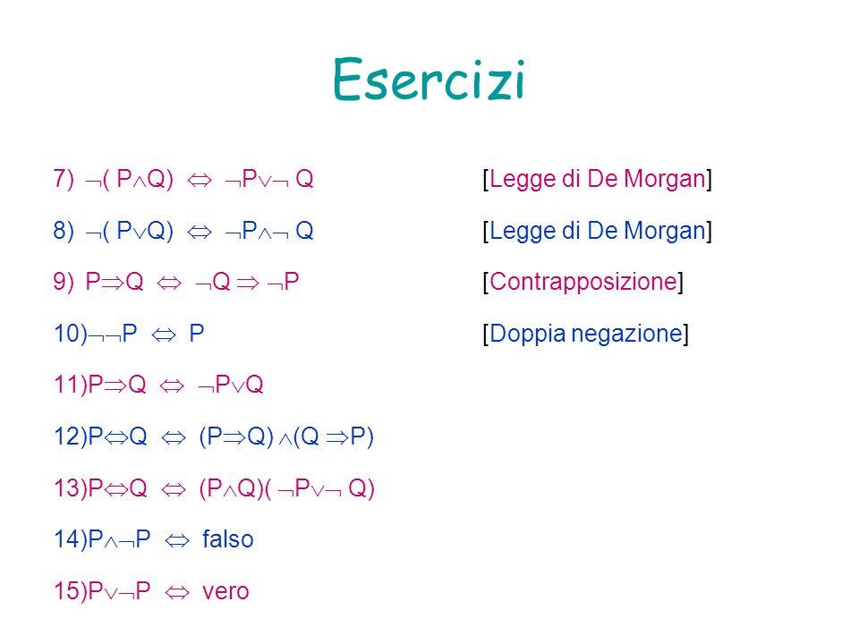 Esercizi 7) ( P Q) P Q[Legge di De Morgan] 8) ( P Q) P Q[Legge di De Morgan] 9)P Q Q P[Contrapposizione] 10) P P[Doppia negazione] 11)P Q P Q 12)P Q (