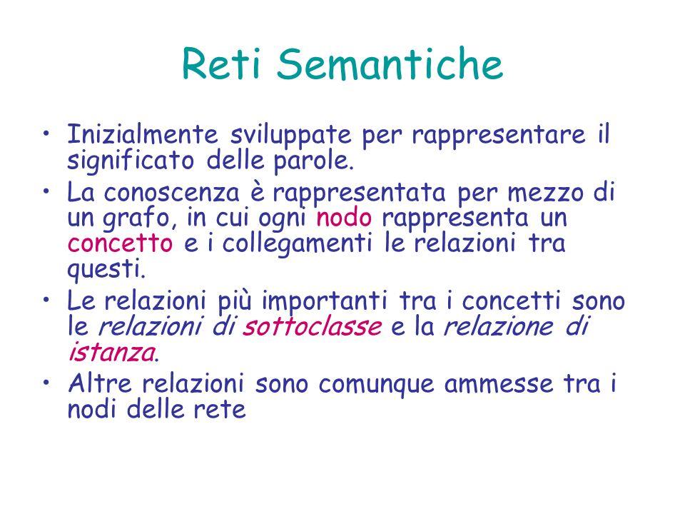 Reti Semantiche Inizialmente sviluppate per rappresentare il significato delle parole. La conoscenza è rappresentata per mezzo di un grafo, in cui ogn