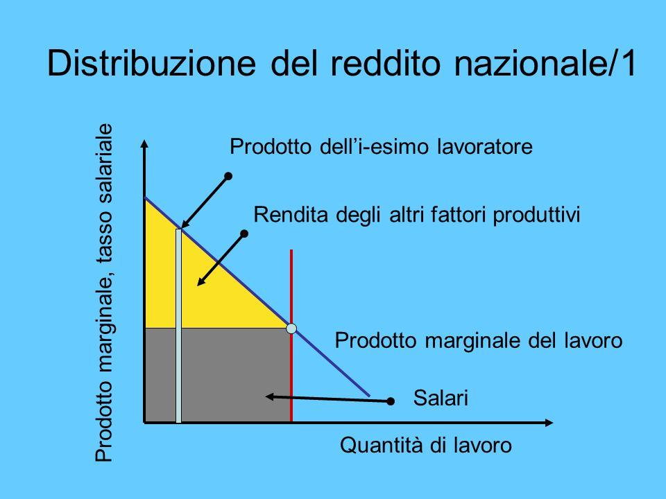 Distribuzione del reddito nazionale/1 Quantità di lavoro Prodotto marginale, tasso salariale Rendita degli altri fattori produttivi Prodotto marginale
