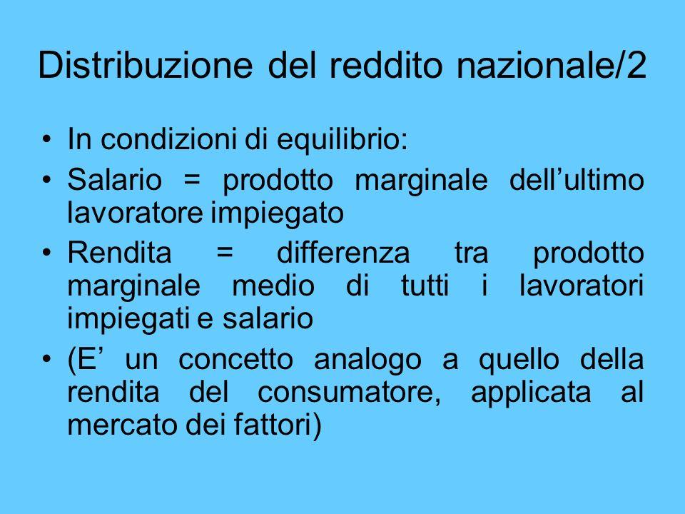 In condizioni di equilibrio: Salario = prodotto marginale dellultimo lavoratore impiegato Rendita = differenza tra prodotto marginale medio di tutti i
