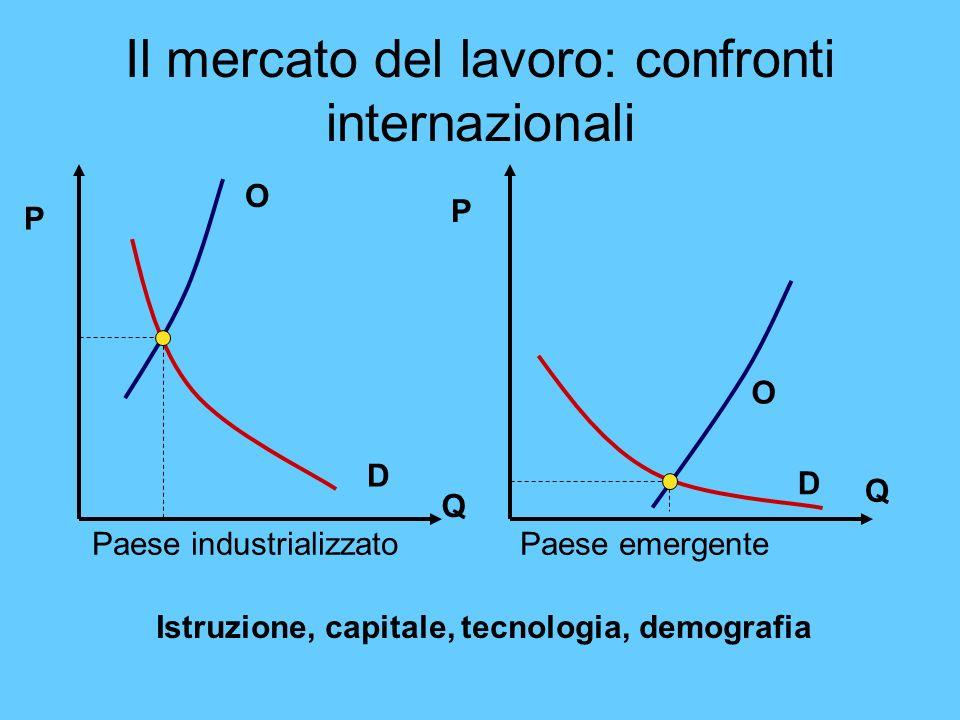 Il mercato del lavoro: confronti internazionali Paese industrializzato Paese emergente O O D D Q P Q P Istruzione, capitale, tecnologia, demografia