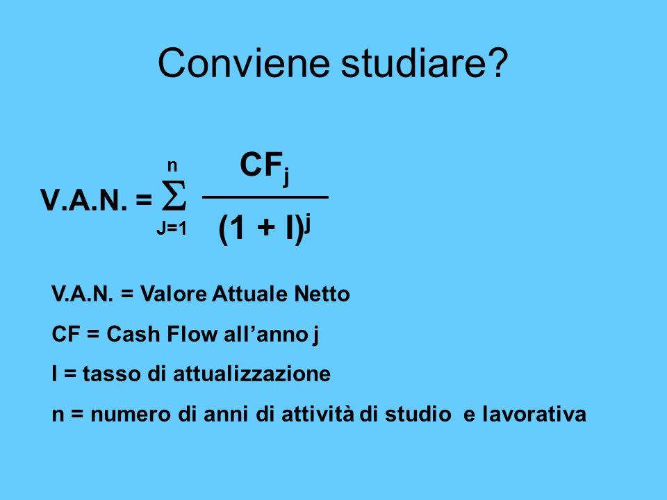 Conviene studiare? V.A.N. = CF j (1 + I) j J=1 n V.A.N. = Valore Attuale Netto CF = Cash Flow allanno j I = tasso di attualizzazione n = numero di ann