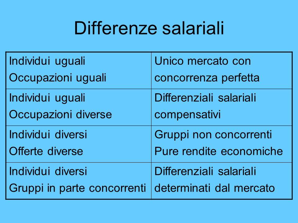 Differenze salariali Individui uguali Occupazioni uguali Unico mercato con concorrenza perfetta Individui uguali Occupazioni diverse Differenziali sal