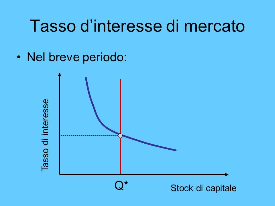 Tasso dinteresse di mercato Nel breve periodo: Stock di capitale Tasso di interesse Q*