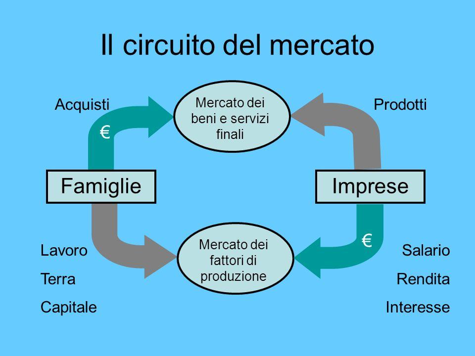 Il circuito del mercato FamiglieImprese Mercato dei beni e servizi finali Mercato dei fattori di produzione Lavoro Terra Capitale Salario Rendita Inte