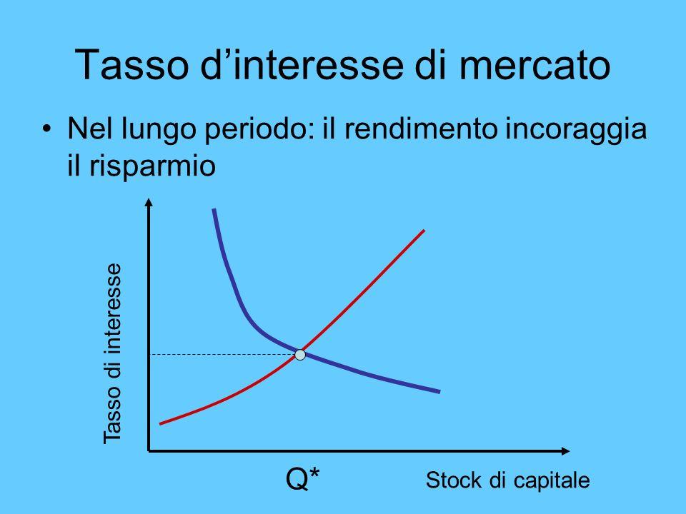 Tasso dinteresse di mercato Nel lungo periodo: il rendimento incoraggia il risparmio Stock di capitale Tasso di interesse Q*