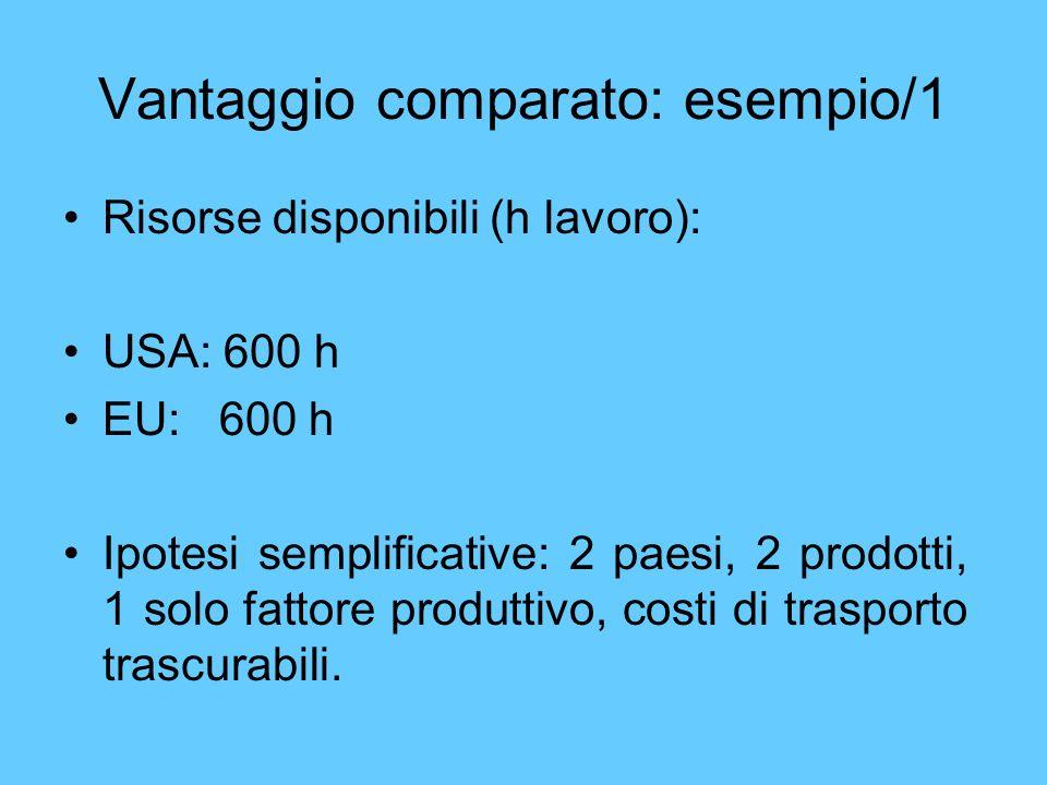 Risorse disponibili (h lavoro): USA: 600 h EU: 600 h Ipotesi semplificative: 2 paesi, 2 prodotti, 1 solo fattore produttivo, costi di trasporto trascu