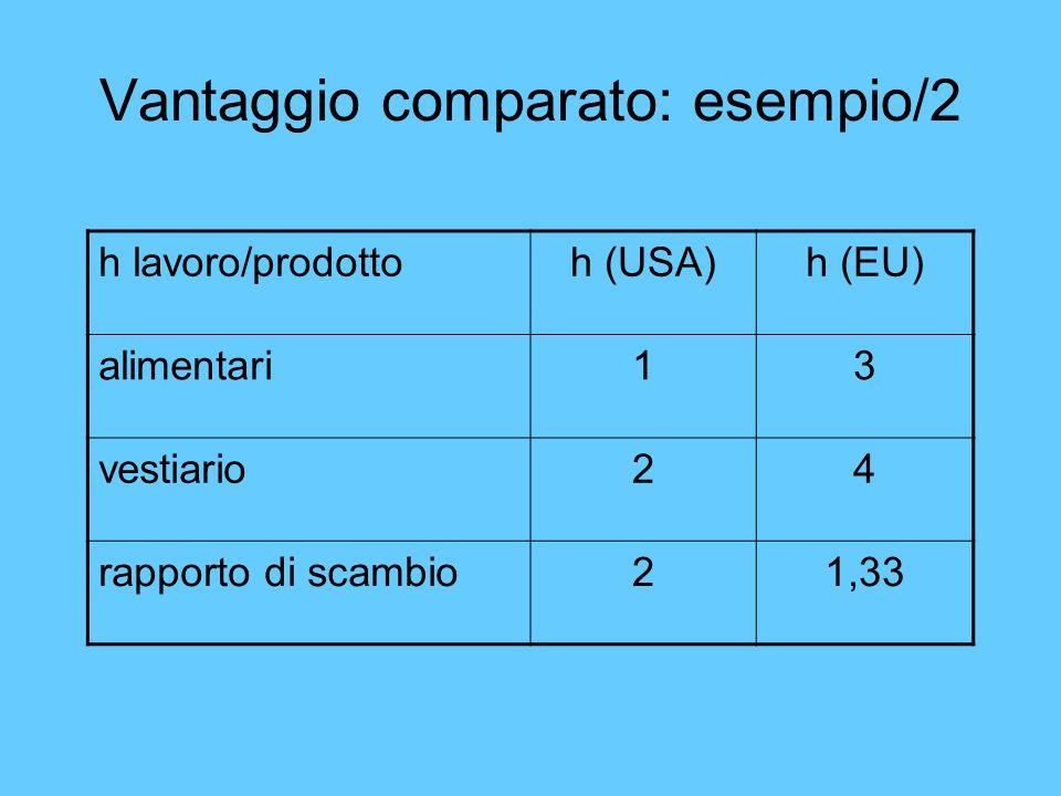 Vantaggio comparato: esempio/2 h lavoro/prodottoh (USA)h (EU) alimentari13 vestiario24 rapporto di scambio21,33
