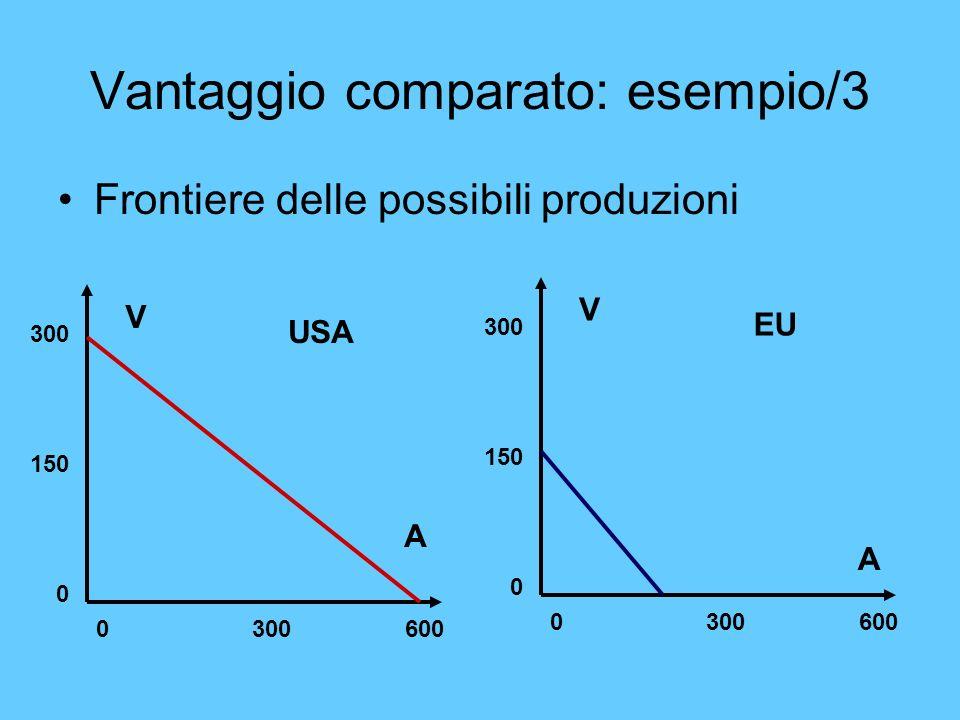 Vantaggio comparato: esempio/3 Frontiere delle possibili produzioni V A 0 300 600 300 150 0 V A 0 300 600 300 150 0 USA EU