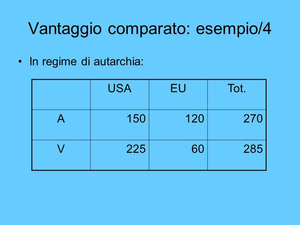 Vantaggio comparato: esempio/4 In regime di autarchia: USAEUTot. A150120270 V22560285