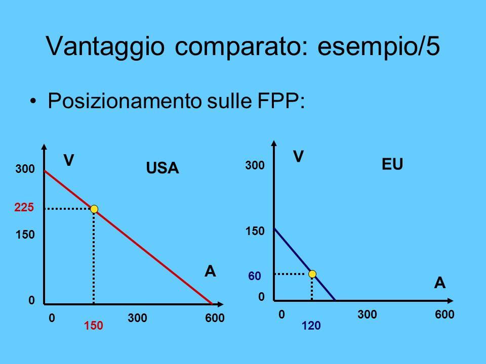Vantaggio comparato: esempio/5 Posizionamento sulle FPP: V A 0 300 600 300 150 0 V A 0 300 600 300 150 0 USA EU 150 225 120 60