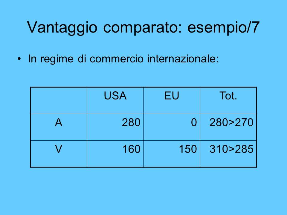 Vantaggio comparato: esempio/7 In regime di commercio internazionale: USAEUTot. A2800280>270 V160150310>285