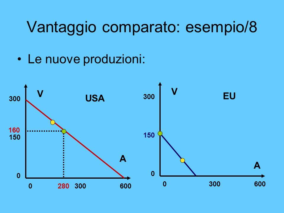Vantaggio comparato: esempio/8 Le nuove produzioni: V A 0 300 600 300 150 0 V A 0 300 600 300 150 0 USA EU 280 160