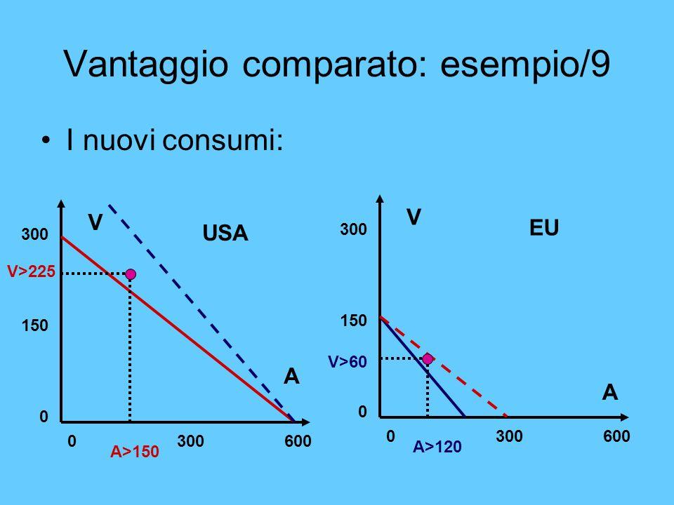 Vantaggio comparato: esempio/9 I nuovi consumi: V A 0 300 600 300 150 0 V A 0 300 600 300 150 0 USA EU A>150 V>225 A>120 V>60