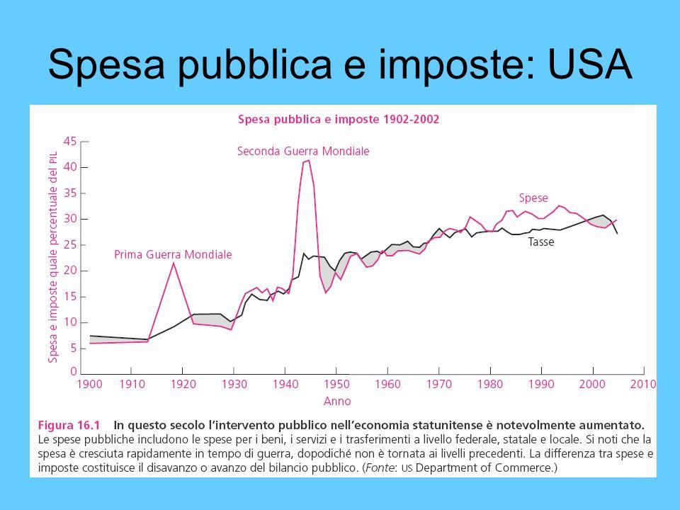 Spesa pubblica e imposte: USA