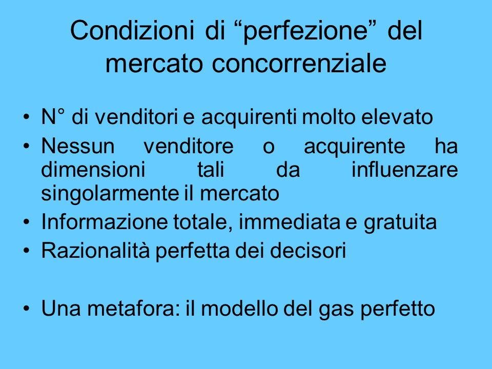 Condizioni di perfezione del mercato concorrenziale N° di venditori e acquirenti molto elevato Nessun venditore o acquirente ha dimensioni tali da inf