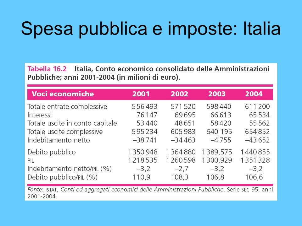 Spesa pubblica e imposte: Italia