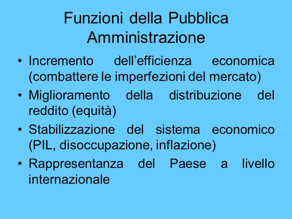 Funzioni della Pubblica Amministrazione Incremento dellefficienza economica (combattere le imperfezioni del mercato) Miglioramento della distribuzione