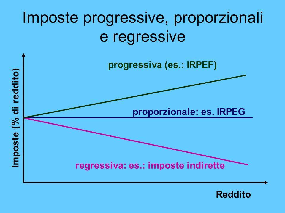 Imposte progressive, proporzionali e regressive Reddito Imposte (% di reddito) proporzionale: es. IRPEG regressiva: es.: imposte indirette progressiva
