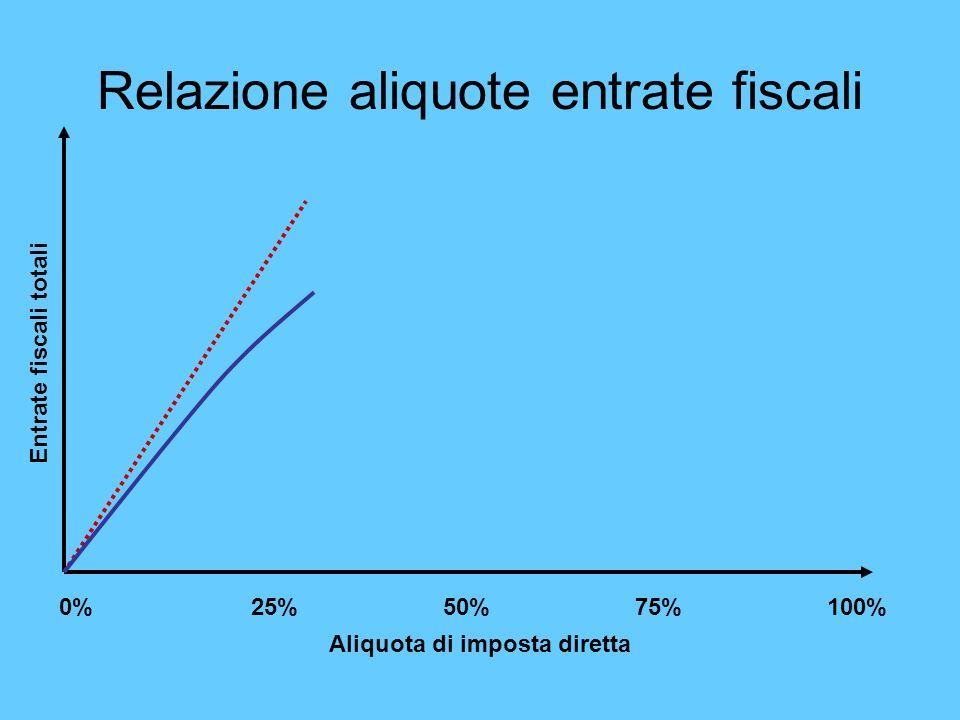 Relazione aliquote entrate fiscali 0%25%50%75%100% Aliquota di imposta diretta Entrate fiscali totali