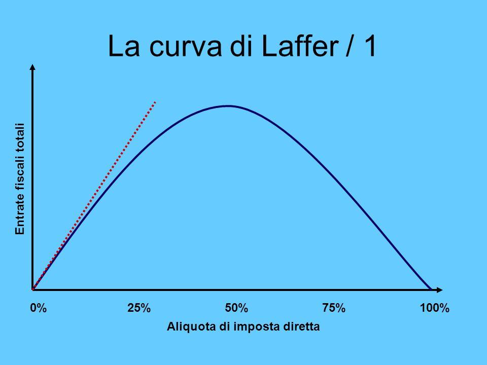 La curva di Laffer / 1 0%25%50%75%100% Aliquota di imposta diretta Entrate fiscali totali