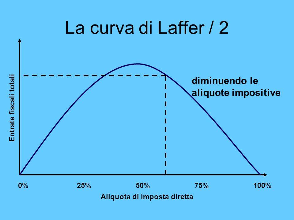 La curva di Laffer / 2 0%25%50%75%100% Aliquota di imposta diretta Entrate fiscali totali diminuendo le aliquote impositive