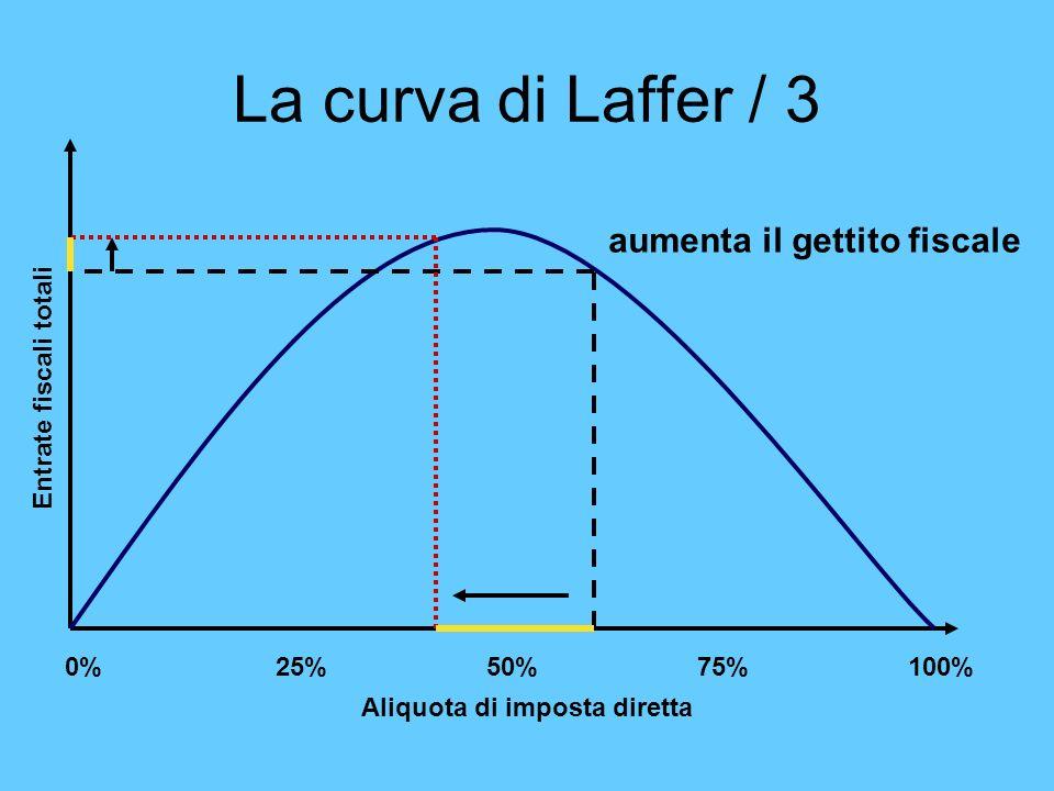 La curva di Laffer / 3 0%25%50%75%100% Aliquota di imposta diretta Entrate fiscali totali aumenta il gettito fiscale