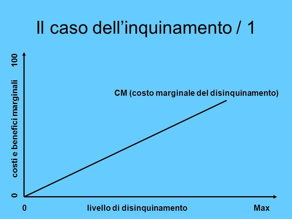 Il caso dellinquinamento / 1 0 livello di disinquinamento Max 0 costi e benefici marginali 100 CM (costo marginale del disinquinamento)