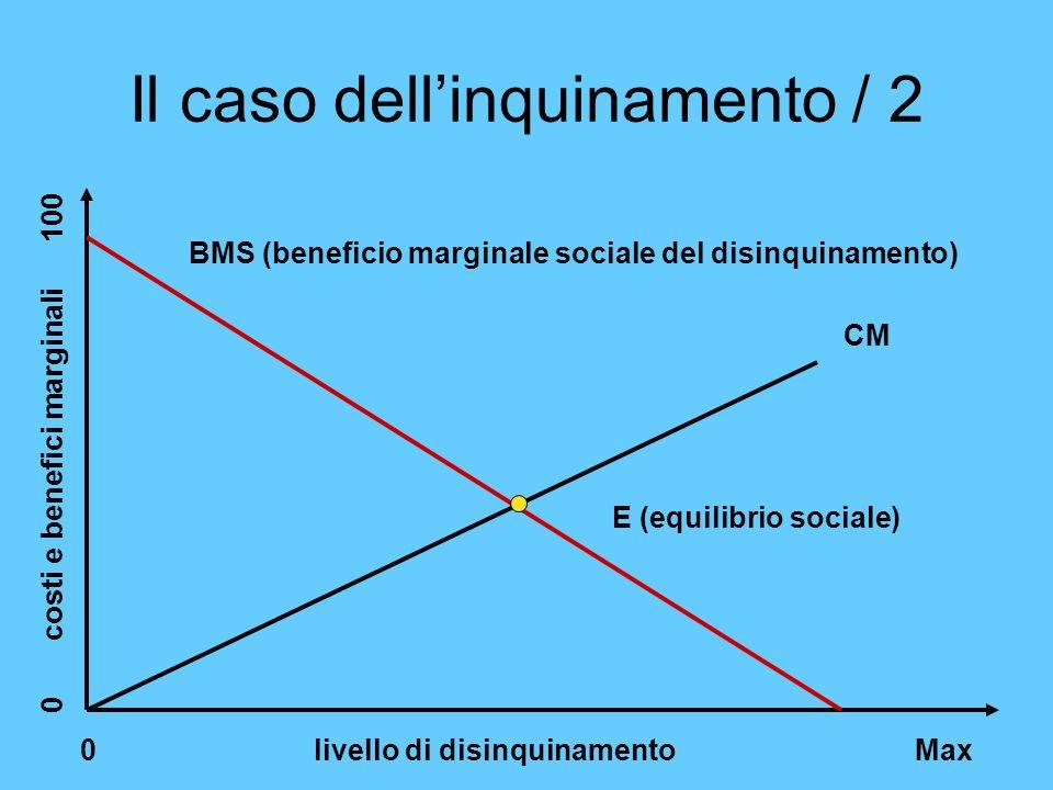 Il caso dellinquinamento / 2 0 livello di disinquinamento Max 0 costi e benefici marginali 100 CM BMS (beneficio marginale sociale del disinquinamento
