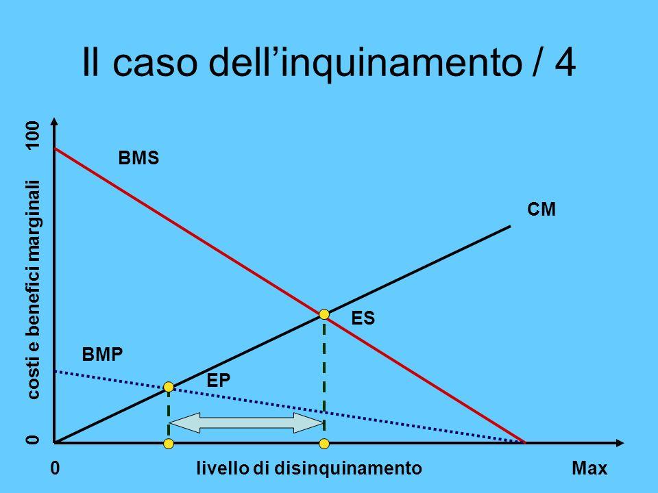 Il caso dellinquinamento / 4 0 livello di disinquinamento Max 0 costi e benefici marginali 100 CM BMS ES BMP EP